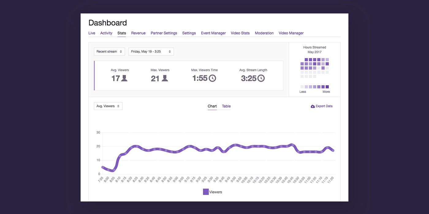 Streamers, your stats page is getting an update